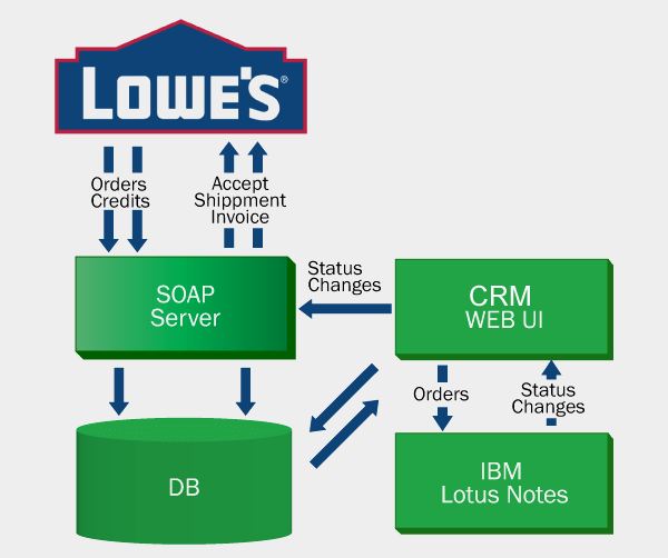 Integration system and Lowes